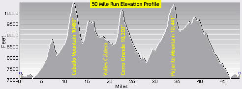 Jemez Elevation Profile